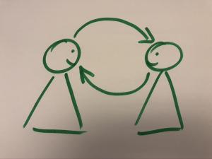 Coaching Kommunikation